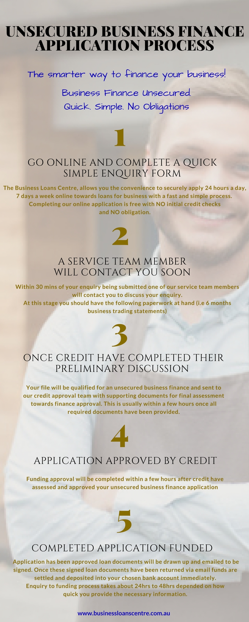 unsecured business finance approval process infographic